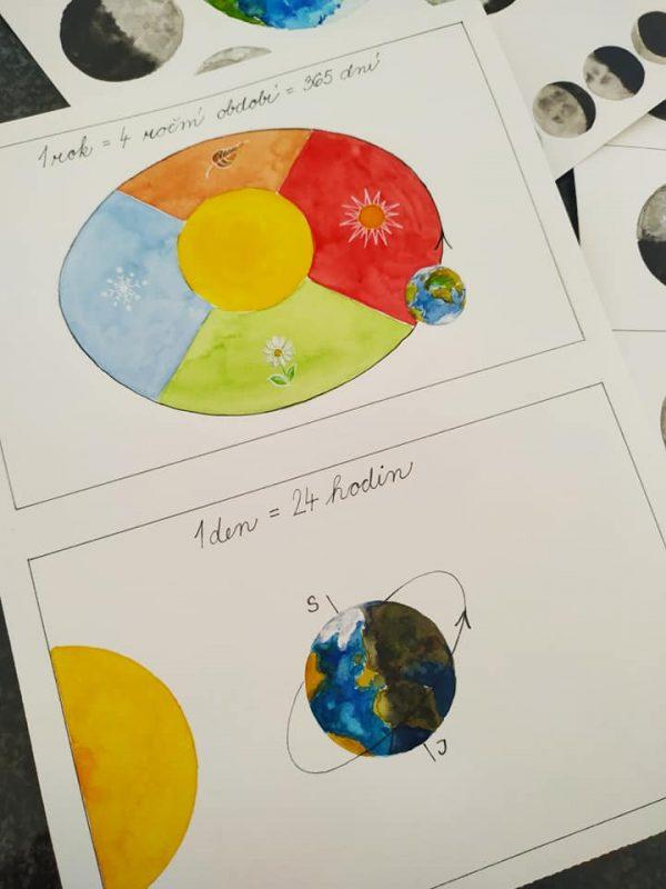 vesmír, obrázek, cesta, sluneční, soustava, malovat, rok, den